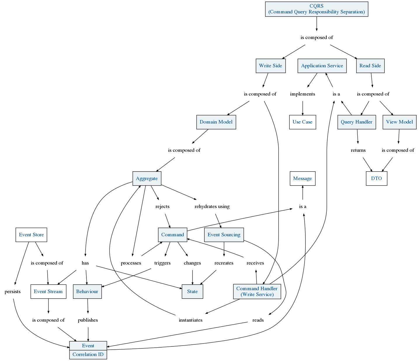 Concept  CQRS And Event Sourcing  Key Concept  conceptmapsio