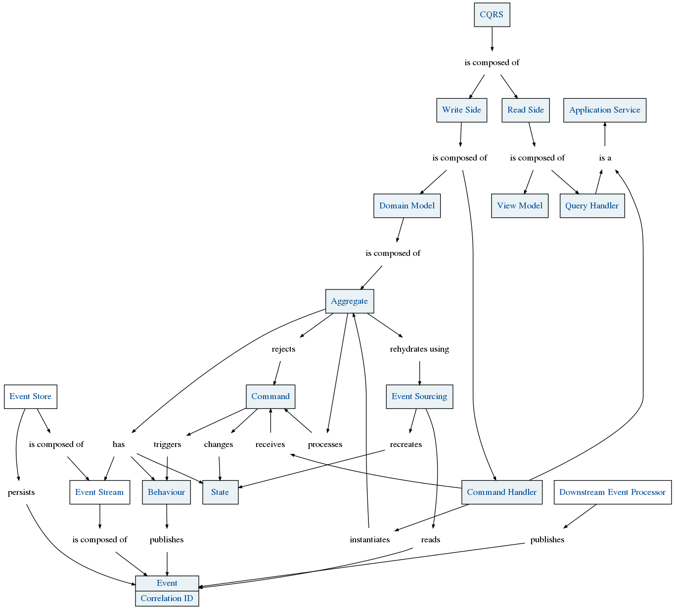 Concept » CQRS And Event Sourcing » Key Concept - conceptmaps.io on