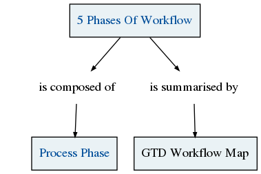 concept getting things done gtd gtd workflow map