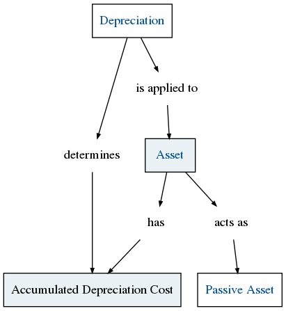 asset depreciation